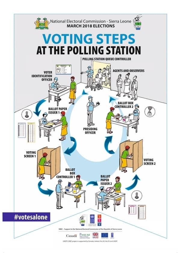 ec-undp-sierra-leone-Voting-Steps-flyer-aat-the-PS